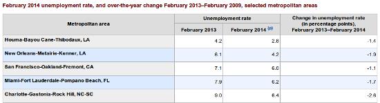 chart 2 unemployment