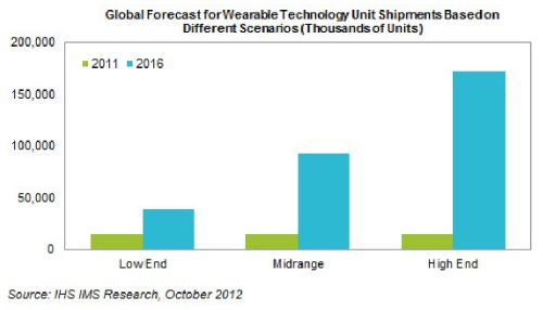 Global Wearable Tech Shipments Forecast