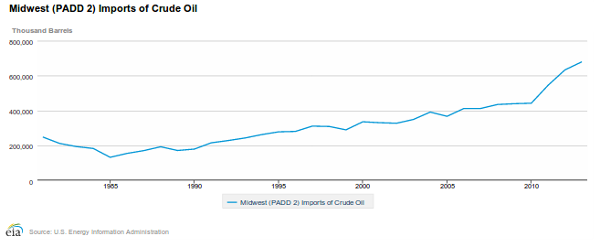 chart midwest oil imports