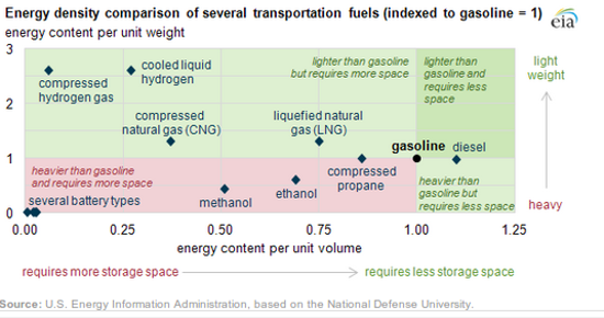 chart energy density