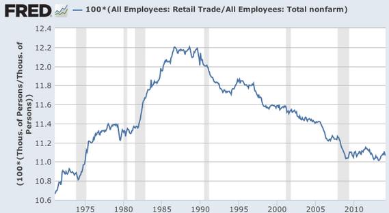 Retail Jobs 1975-2011