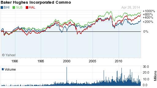 chart service companies