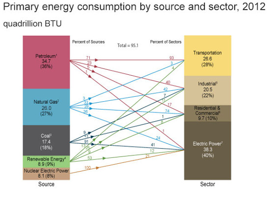 u.s. energy consumption 4-29
