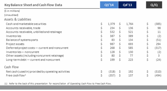 First Solar FSLR Q1 Financials