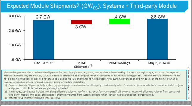 First Solar Module Shipments