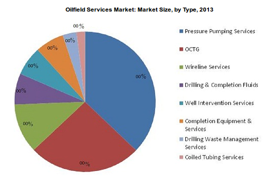 Oilfield Services A 291 Billion Industry By 2019