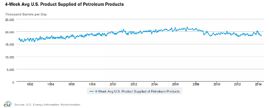 us oil demand 5-13