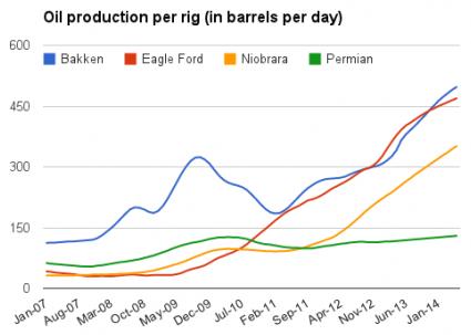 oil production per rig
