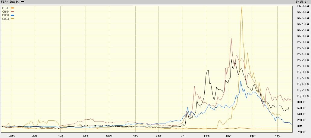 OTC cannabis marijuana pot stocks