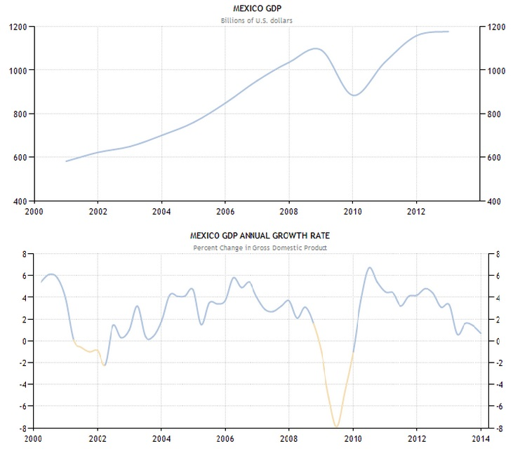 Mexico GDP by year