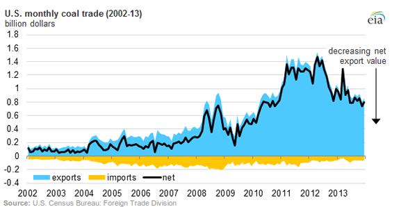 coal export value 5-30-14