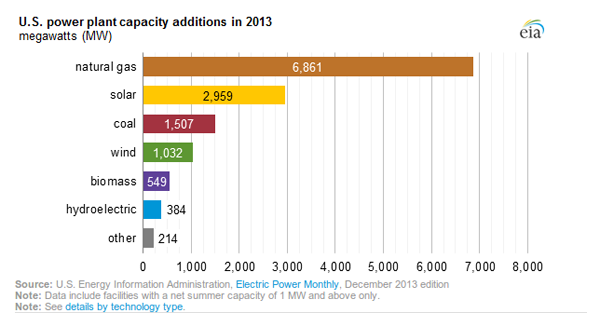 power plant nat gas capacity
