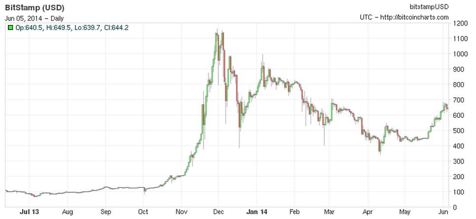 Bitcoin June 2014