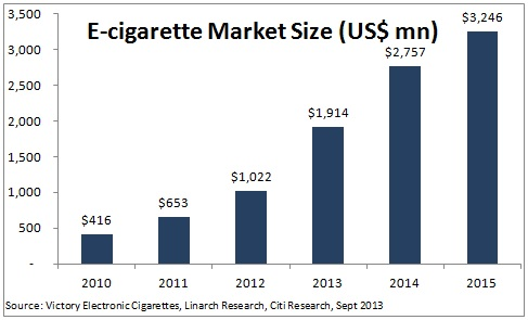 e-cigarette sales 6-9-14