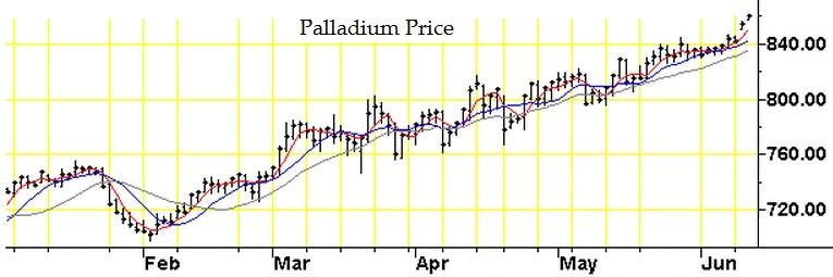 Palladium two year chart