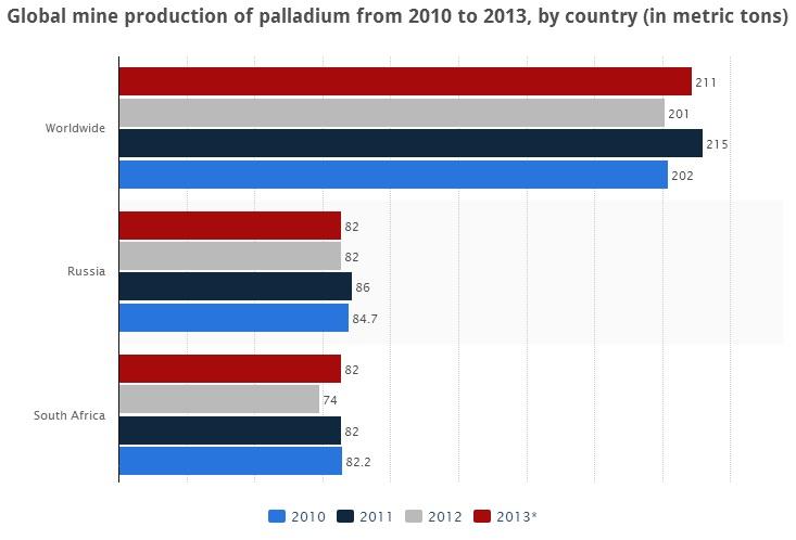 South Africa%2C Russia Palladium production