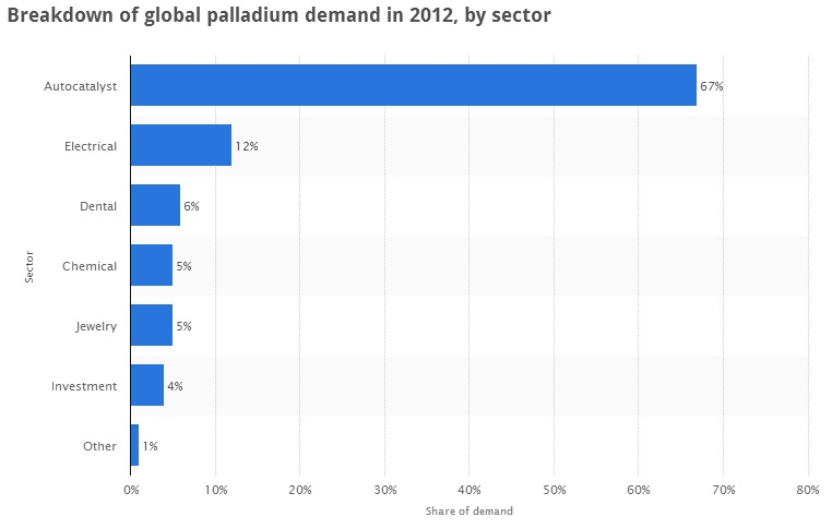 Palladium uses Automobiles Electronics jewellery circuitPalladium Uses