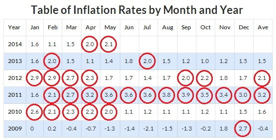 Inflation rates 5 year view