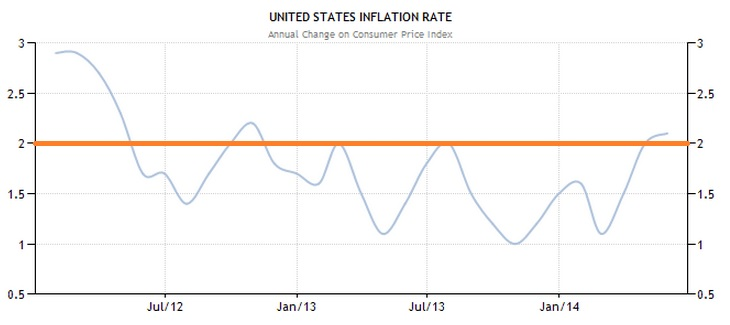 Low Inflation early 2012