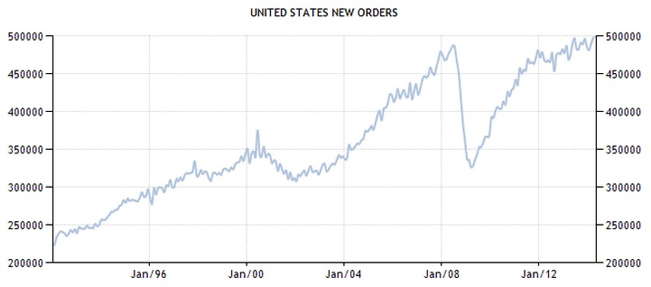 Manufacturing New Orders 2014
