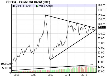 Spring 2007 Brent Oil