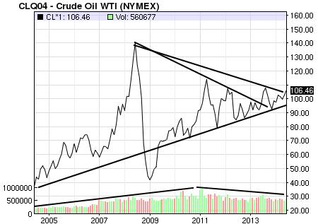 Spring 2007 WTI Oil