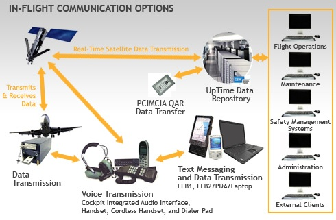 In-Flight Communication Options