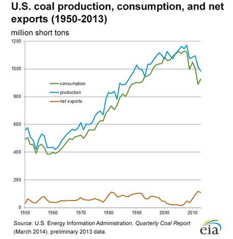 chart 3 coal consumption