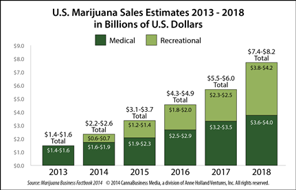 marijuana sales estimates
