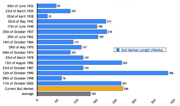 Bull Market Duration (1)