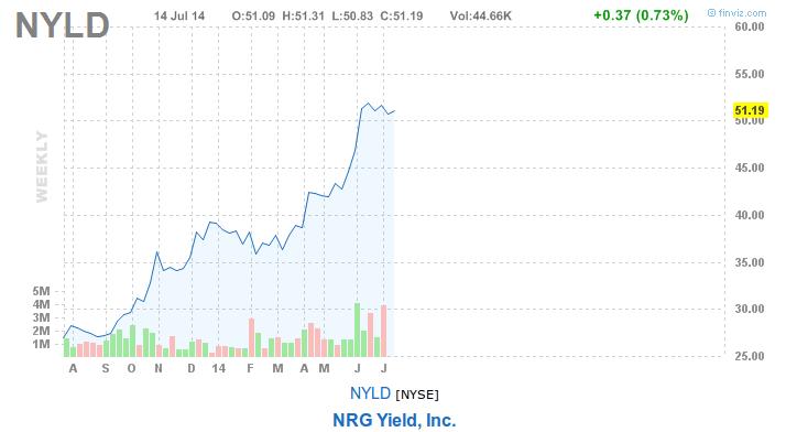 NRG Yield NYLD