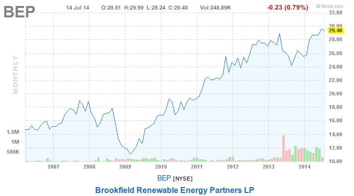 Brookfield Renewable Energy Partners BEP