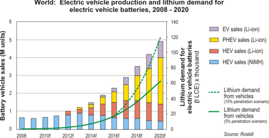 Investing In Lithium Ion Batteries