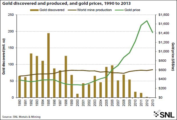 gold deficit 1