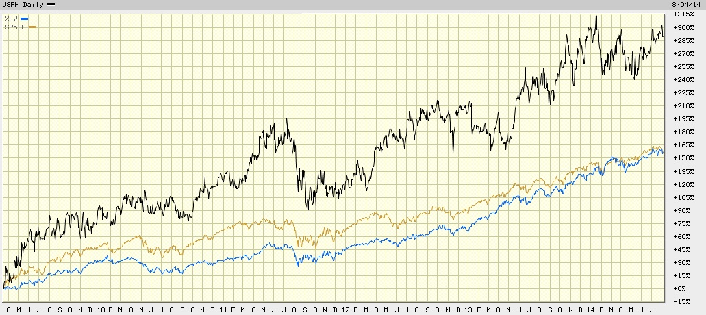 USP versus Standard and Poors versus XLV ETF
