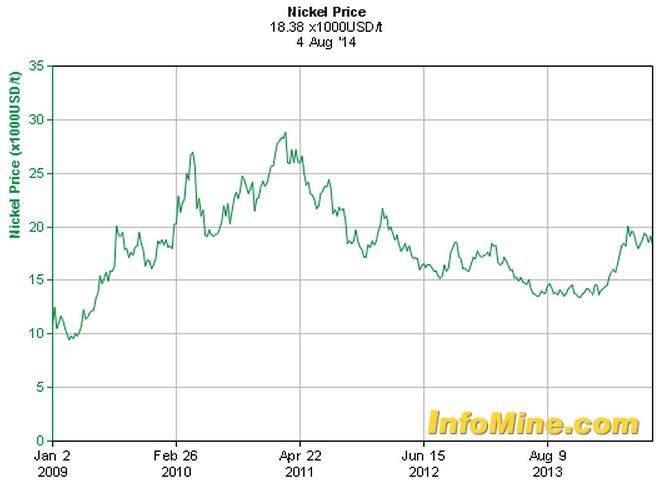 World War III Investments Nickel