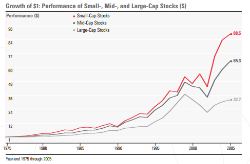 small mid and large cap stocks
