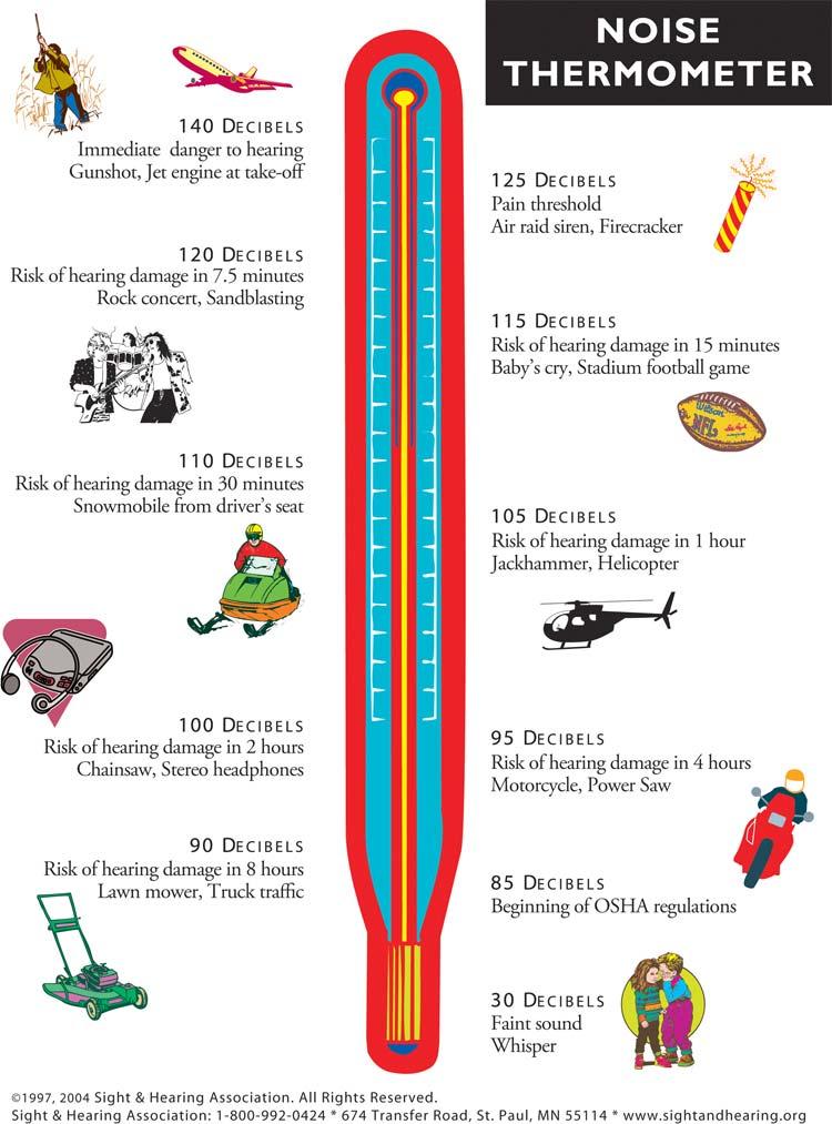 decibel chart