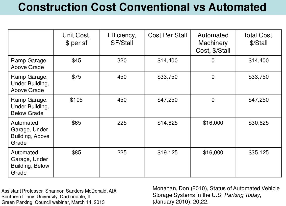 driverless car meet driverless valet parking garage cost chart click here to enlarge