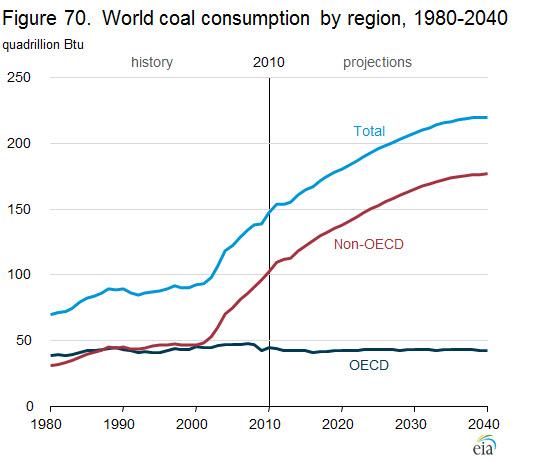 figure 70 coal