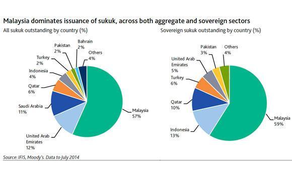 islamic bonds sukuk