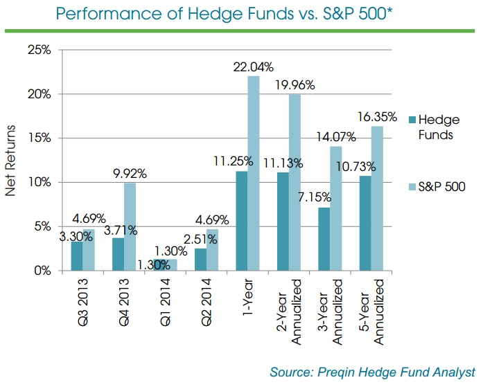hedge funds vs s%26p 500