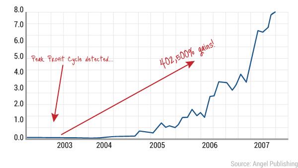 ea-peak-profit-chart1