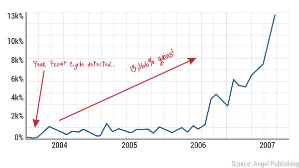 ea-peak-profit-chart3