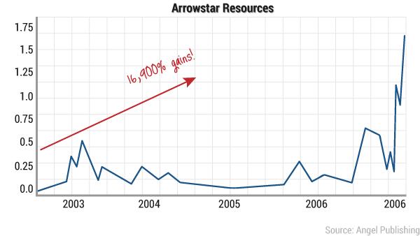ea-peak-profit-chart7