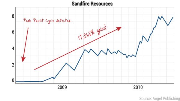 ea-peak-profit-chart8