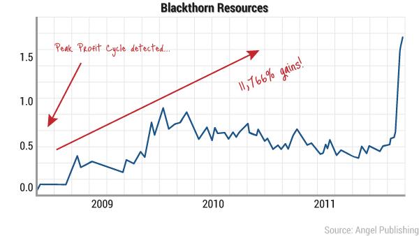 ea-peak-profit-chart9