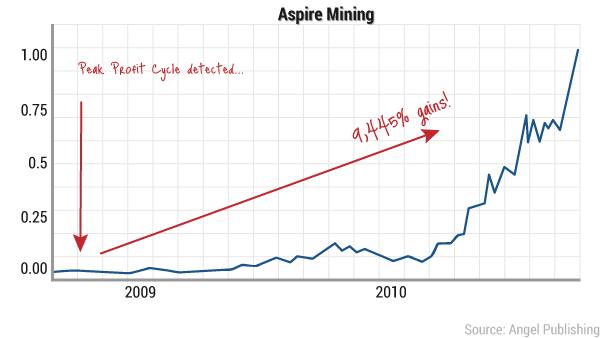 ea-peak-profit-chart12