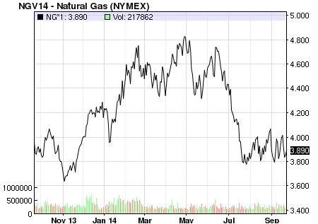 One Year Natural Gas Price Chart NYMEX