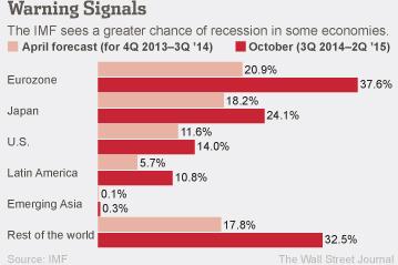 IMF warning signals recession